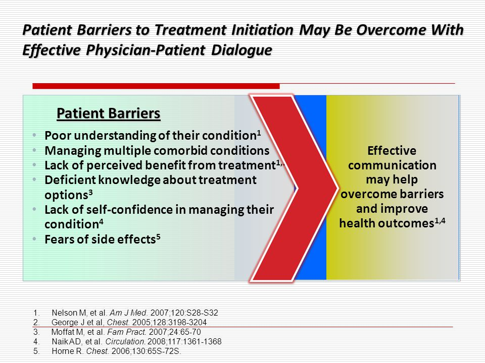 Patient Barriers to Treatment Initiation May Be Overcome With Effective Physician-Patient Dialogue • Poor understanding of their condition 1 • Managin