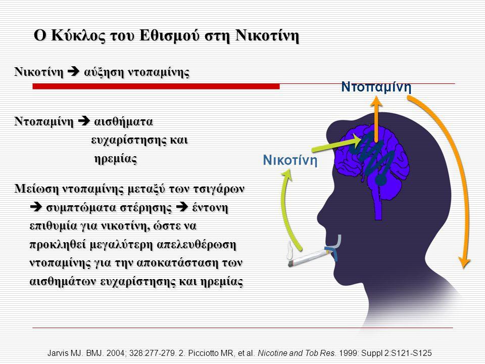 Ο Κύκλος του Εθισμού στη Νικοτίνη Νικοτίνη  αύξηση ντοπαμίνης Ντοπαμίνη  αισθήματα ευχαρίστησης και ευχαρίστησης και ηρεμίας ηρεμίας Μείωση ντοπαμίν