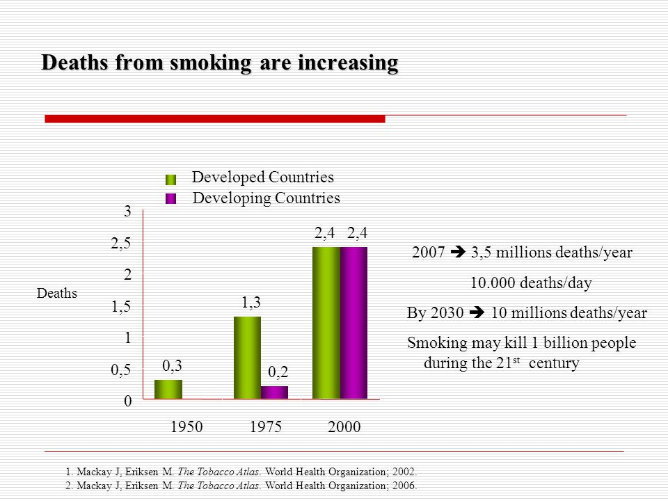 Deaths from smoking are increasing 2007  3,5 millions deaths/year 10.000 deaths/day By 2030  10 millions deaths/year Smoking may kill 1 billion peop