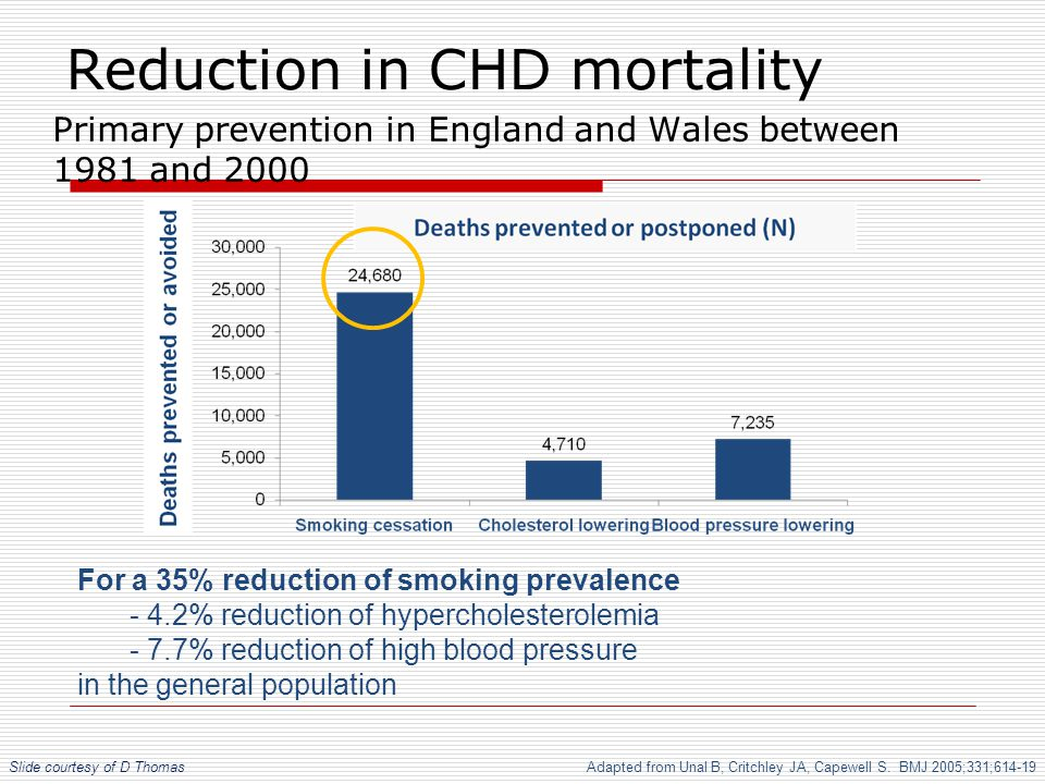 Primary prevention in England and Wales between 1981 and 2000 Reduction in CHD mortality For a 35% reduction of smoking prevalence - 4.2% reduction of