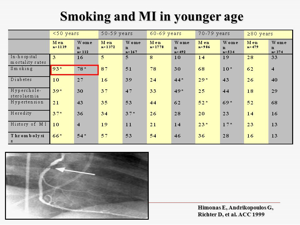 Summary  Tobacco related deaths continue to increase 1  Smoking confers significant excess risk to patients with, and without, existing cardiovascular disease 2,3  The majority of men and women under 50 years old who have an AMI, smoke 4  A reduction in smoking reduces the risk of acute coronary events and CHD mortality 5,6 1.WHO.