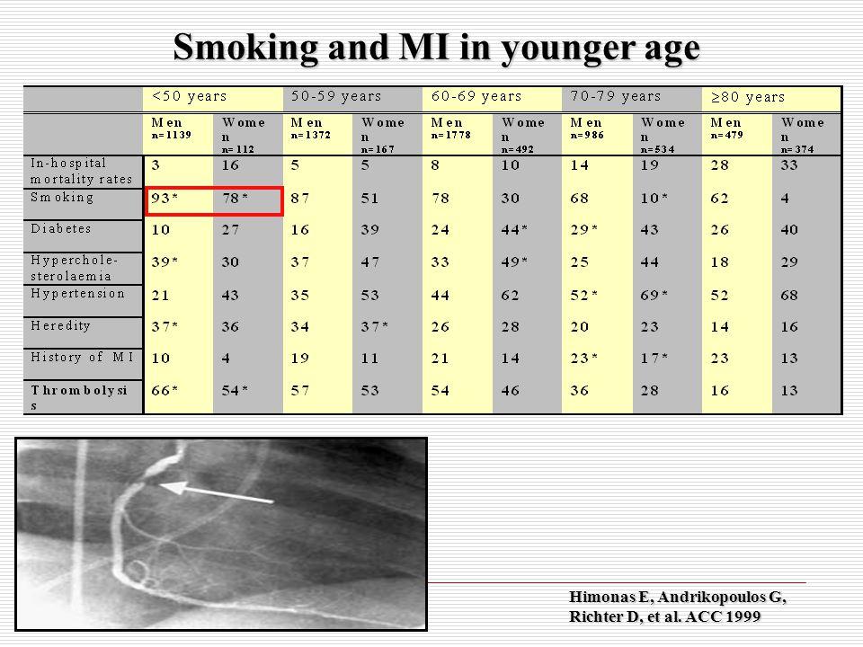 Ρωτήστε Σχετικά με τη Χρήση Καπνού  Αναγνωρίστε και τεκμηριώστε την κατάσταση ως προς τη χρήση καπνού για κάθε ασθενή σε κάθε επίσκεψη  Εφαρμόστε ένα κοινό για όλο το ιατρείο σας σύστημα, το οποίο θα διασφαλίζει τη διερεύνηση και την τεκμηρίωση της κατάστασης ως προς τη χρήση καπνού  Διευρύνετε την τεκμηρίωση των ζωτικών σημείων, ώστε να συμπεριληφθεί η χρήση καπνού  Αυτοκόλλητα για τη χρήση καπνού σε διαγράμματα  Συστήματα υπενθύμισης ηλεκτρονικού υπολογιστή για τα ηλεκτρονικά ιατρικά αρχεία Fiore MC, et al.