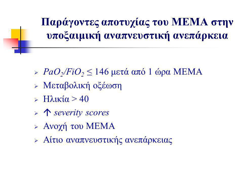  PaO 2 /FiO 2 ≤ 146 μετά από 1 ώρα ΜΕΜΑ  Μεταβολική οξέωση  Ηλικία > 40   severity scores  Ανοχή του ΜΕΜΑ  Αίτιο αναπνευστικής ανεπάρκειας