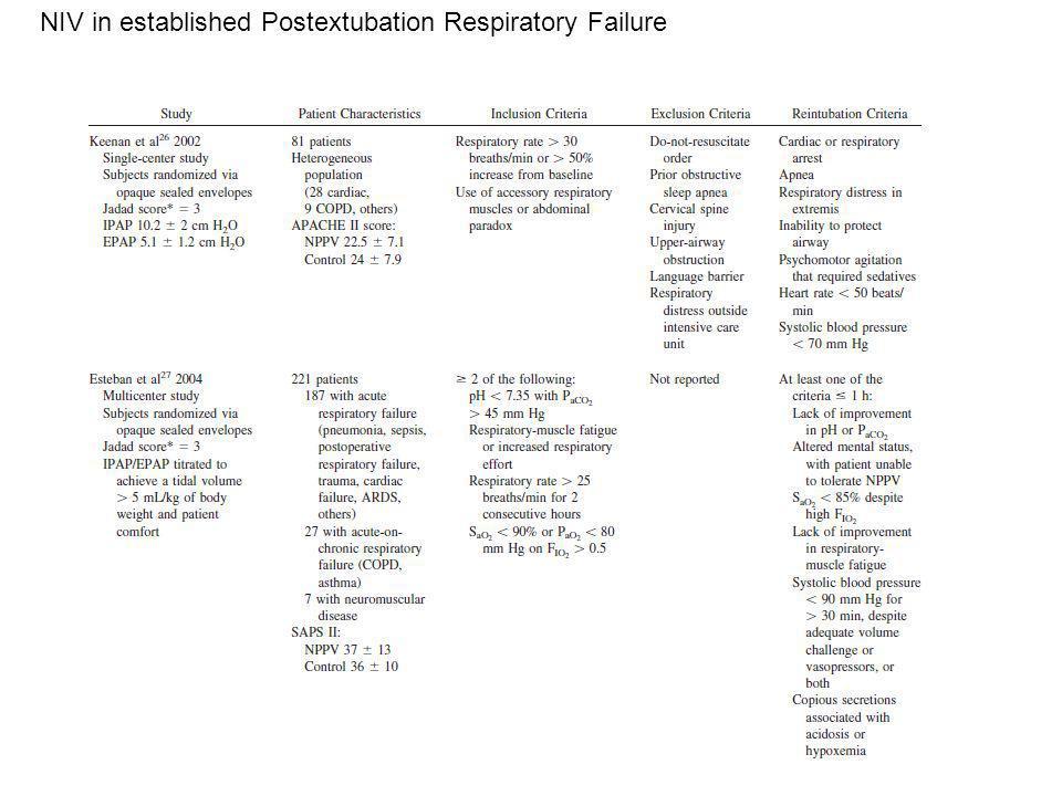 NIV in established Postextubation Respiratory Failure