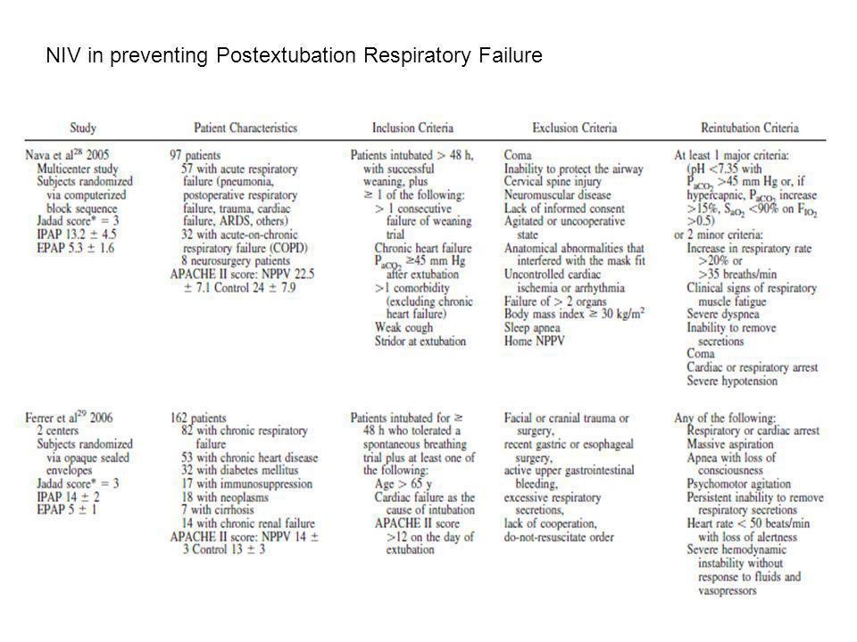 NIV in preventing Postextubation Respiratory Failure