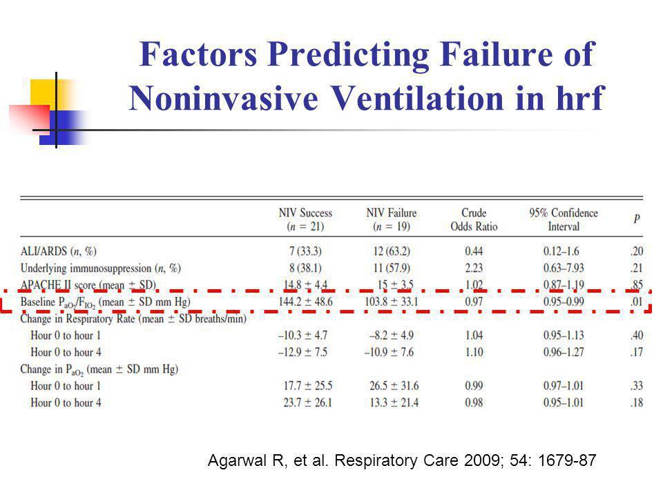 Factors Predicting Failure of Noninvasive Ventilation in hrf Agarwal R, et al. Respiratory Care 2009; 54: 1679-87