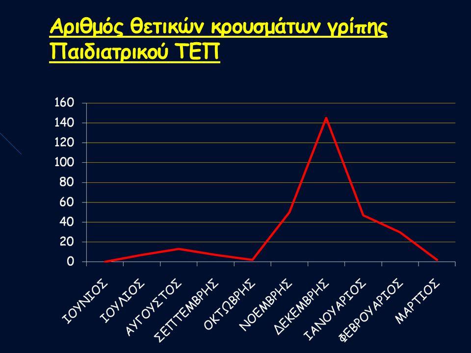 Αριθμός θετικών κρουσμάτων γρίπης Παιδιατρικού ΤΕΠ