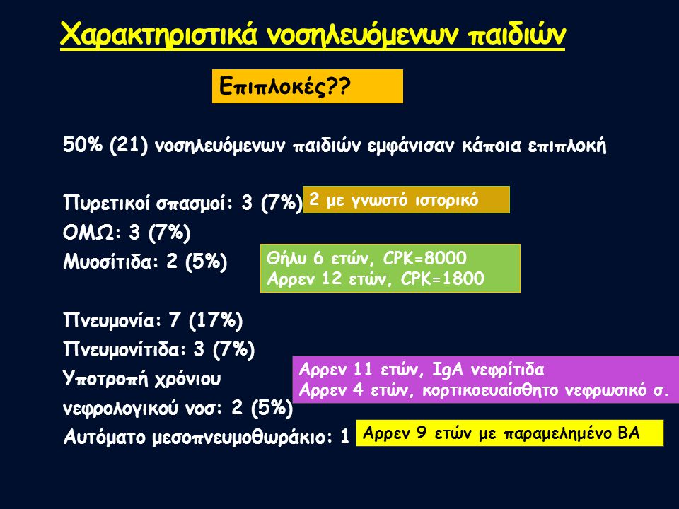 50% (21) νοσηλευόμενων παιδιών εμφάνισαν κάποια επιπλοκή Πυρετικοί σπασμοί: 3 (7%) OMΩ: 3 (7%) Μυοσίτιδα: 2 (5%) Πνευμονία: 7 (17%) Πνευμονίτιδα: 3 (7