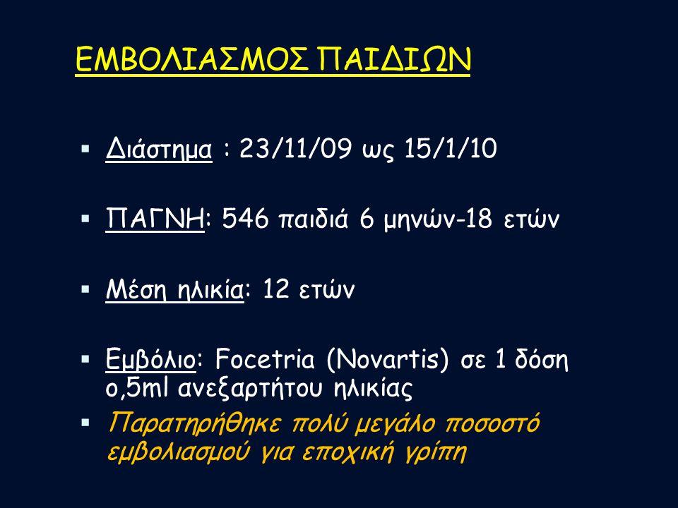ΕΜΒΟΛΙΑΣΜΟΣ ΠΑΙΔΙΩΝ  Διάστημα : 23/11/09 ως 15/1/10  ΠΑΓΝΗ: 546 παιδιά 6 μηνών-18 ετών  Μέση ηλικία: 12 ετών  Εμβόλιο: Focetria (Novartis) σε 1 δό