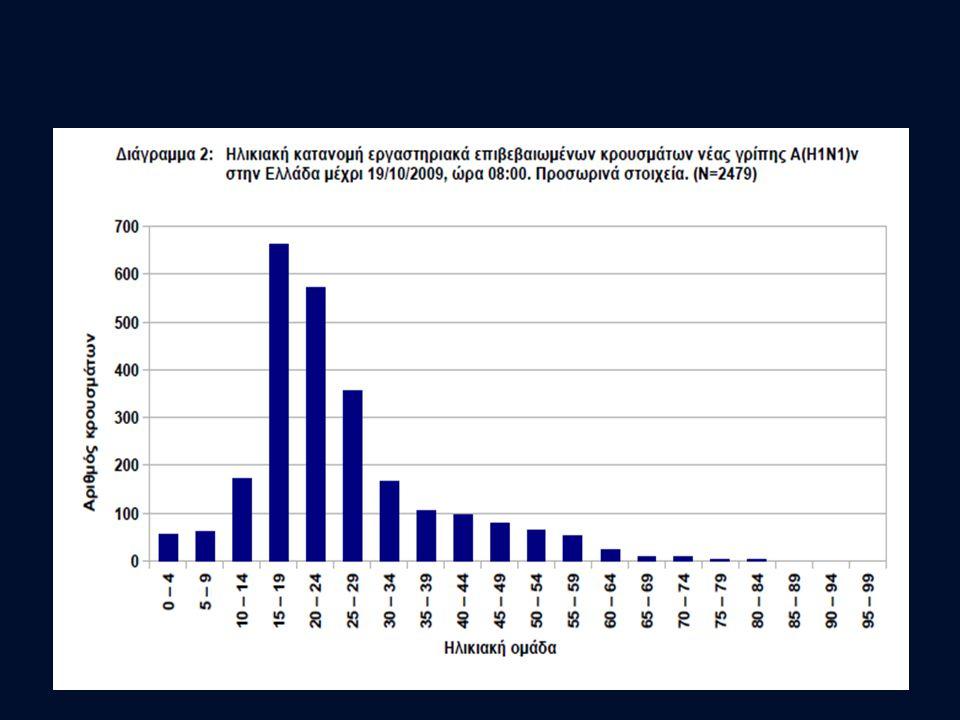 Ασφάλεια/ανεπιθύμητες ενέργειες? >6,5 εκατομμύρια δόσεις έχουν γίνει