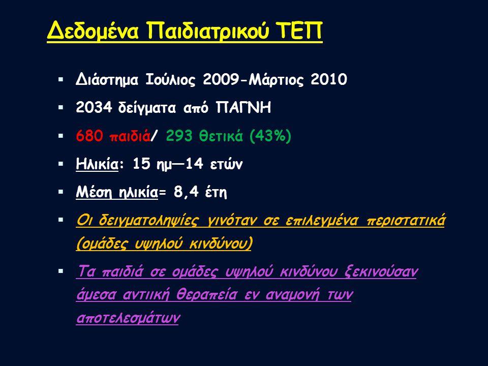 Δεδομένα Παιδιατρικού ΤΕΠ  Διάστημα Ιούλιος 2009-Μάρτιος 2010  2034 δείγματα από ΠΑΓΝΗ  680 παιδιά/ 293 θετικά (43%)  Ηλικία: 15 ημ—14 ετών  Μέση