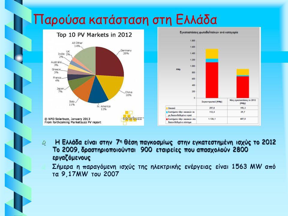Παρούσα κατάσταση στη Ελλάδα b Η Ελλάδα είναι στην 7 η θέση παγκοσμίως στην εγκατεστημένη ισχύς το 2012 Το 2009, δραστηριοποιούνται 900 εταιρείες που