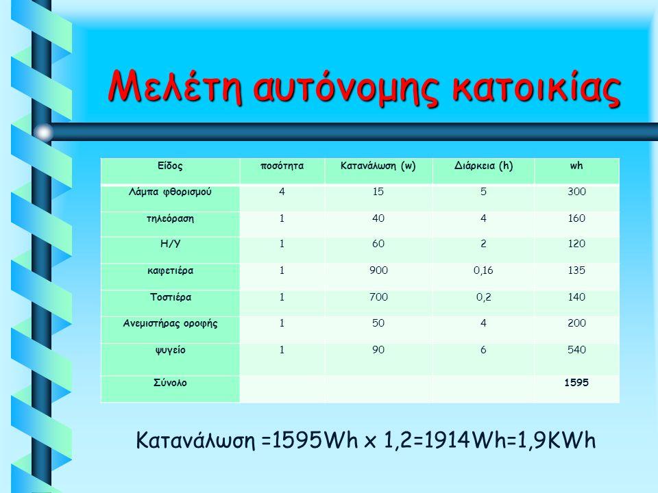 Μελέτη αυτόνομης κατοικίας Μελέτη αυτόνομης κατοικίας ΕίδοςποσότηταΚατανάλωση (w)Διάρκεια (h)wh Λάμπα φθορισμού4155300 τηλεόραση1404160 Η/Υ1602120 καφ