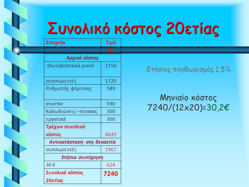 Συνολικό κόστος 20ετίας Στοιχεία Τιμή (€) Αρχικό κόστος Φωτοβολταϊκά panel1150 συσσωρευτές1720 Ρυθμιστής φόρτισης589 inverter590 Καλωδιώσεις –πίνακας3