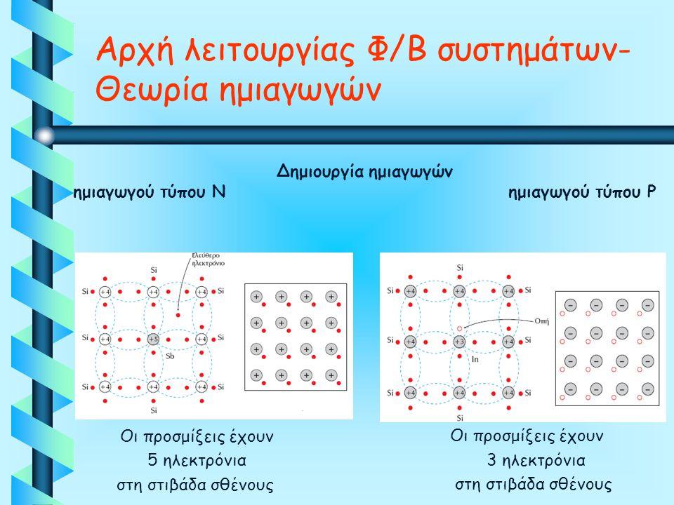 Δημιουργία ημιαγωγών ημιαγωγού τύπου Ν ημιαγωγού τύπου P Οι προσμίξεις έχουν 5 ηλεκτρόνια στη στιβάδα σθένους Οι προσμίξεις έχουν 3 ηλεκτρόνια στη στι