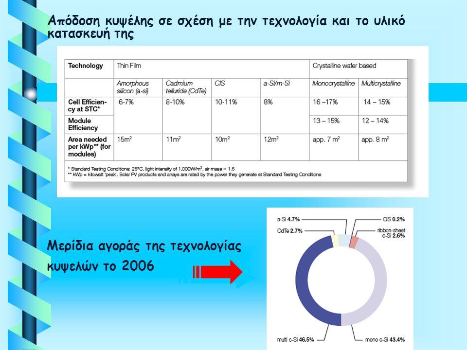 Μερίδια αγοράς της τεχνολογίας κυψελών το 2006 Απόδοση κυψέλης σε σχέση με την τεχνολογία και το υλικό κατασκευή της