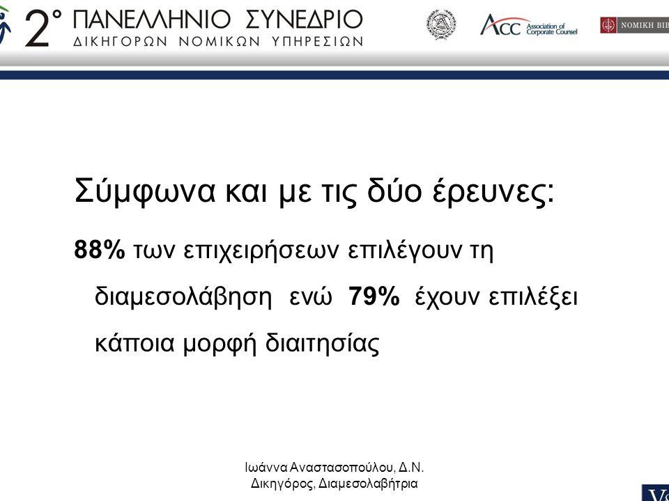 Ιωάννα Αναστασοπούλου, Δ.Ν. Δικηγόρος, Διαμεσολαβήτρια Σύμφωνα και με τις δύο έρευνες: 88% των επιχειρήσεων επιλέγουν τη διαμεσολάβηση ενώ 79% έχουν ε