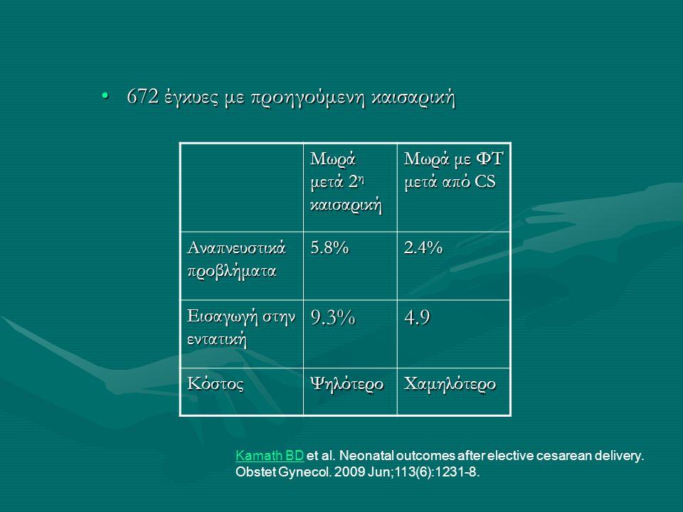 •672 έγκυες με προηγούμενη καισαρική Mωρά μετά 2 η καισαρική Μωρά με ΦΤ μετά από CS Αναπνευστικά προβλήματα 5.8%2.4% Εισαγωγή στην εντατική 9.3%4.9 Κό