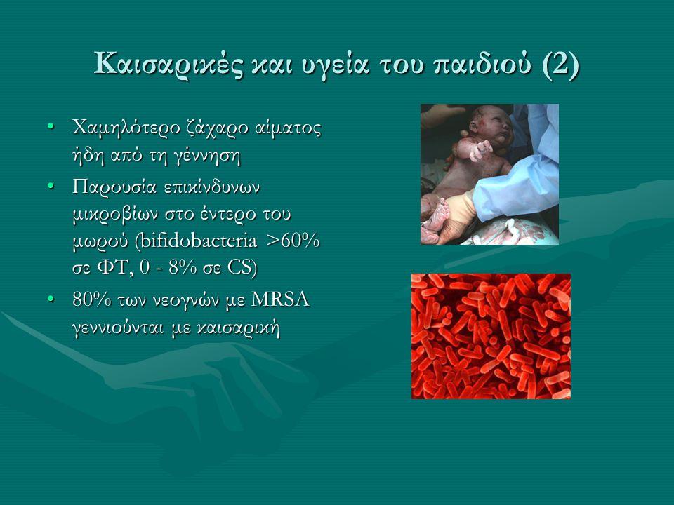 Καισαρικές και υγεία του παιδιού (3) •Σχεδόν διπλάσια πιθανότητα για δυσανεξία στη γλουτένη •Διπλάσιος κίνδυνος για ατοπία – αλλεργική ρινίτιδα, ατοπική δερματίτιδα •20% μεγαλύτερο κίνδυνο για αλλεργία στο γάλα αγελάδας •20 με 30% μεγαλύτερη πιθανότητα για διαβήτη τύπου 1