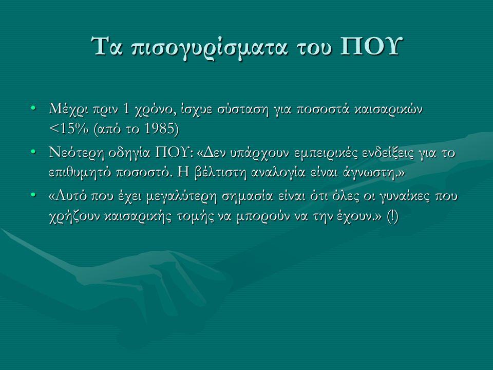 Τα πισογυρίσματα του ΠΟΥ •Μέχρι πριν 1 χρόνο, ίσχυε σύσταση για ποσοστά καισαρικών <15% (από το 1985) •Νεότερη οδηγία ΠΟΥ: «Δεν υπάρχουν εμπειρικές εν