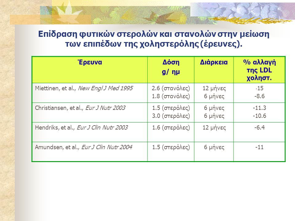Επίδραση φυτικών στερολών και στανολών στην μείωση των επιπέδων της χοληστερόλης (έρευνες). ΈρευναΔόση g/ ημ Διάρκεια% αλλαγή της LDL χοληστ. Miettine