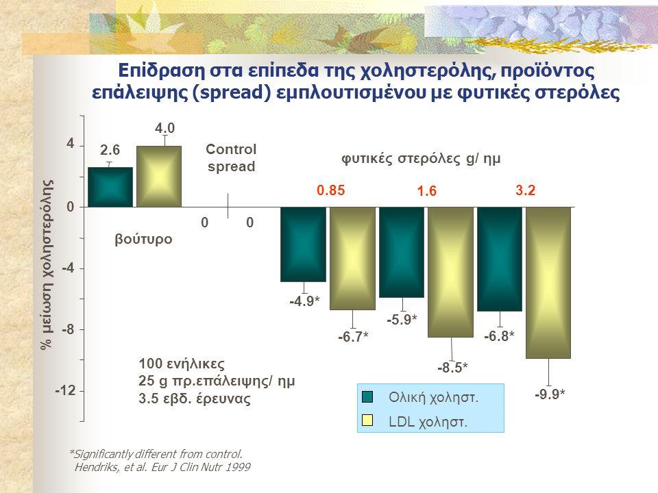 Επίδραση στα επίπεδα της χοληστερόλης, προϊόντος επάλειψης (spread) εμπλουτισμένου με φυτικές στερόλες Ολική χοληστ. LDL χοληστ. *Significantly differ