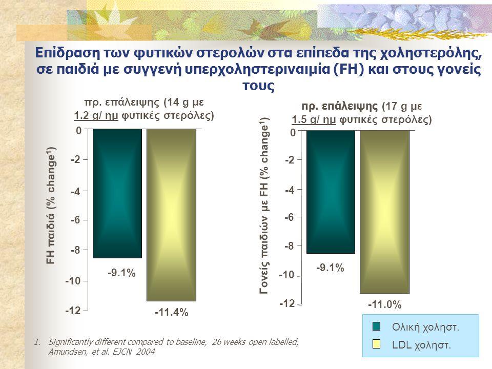 πρ. επάλειψης (14 g με 1.2 g/ ημ φυτικές στερόλες) FH παιδιά (% change 1 ) -9.1% -11.4% -8 -6 -4 -2 0 -12 -10 1.Significantly different compared to ba