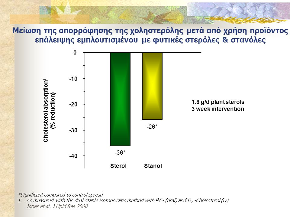 SterolStanol -40 -30 -20 -10 0 -36* -26* Cholesterol absorption 1 (% reduction) *Significant compared to control spread 1.As measured with the dual stable isotope ratio method with 13 C- (oral) and D 7 -Cholesterol (iv) Jones et al.