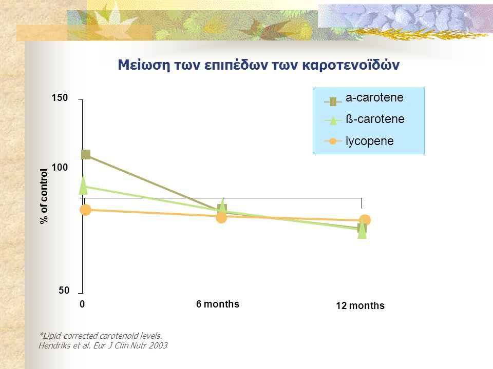 50 100 150 06 months 12 months % of control a-carotene ß-carotene lycopene *Lipid-corrected carotenoid levels.