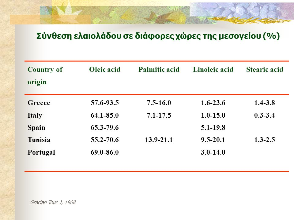 Country of origin Oleic acidPalmitic acidLinoleic acidStearic acid Greece Italy Spain Tunisia Portugal 57.6-93.5 64.1-85.0 65.3-79.6 55.2-70.6 69.0-86