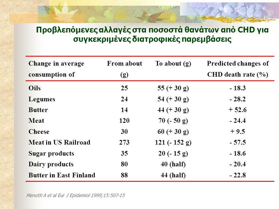 Προβλεπόμενες αλλαγές στα ποσοστά θανάτων από CHD για συγκεκριμένες διατροφικές παρεμβάσεις Change in average consumption of From about (g) To about (