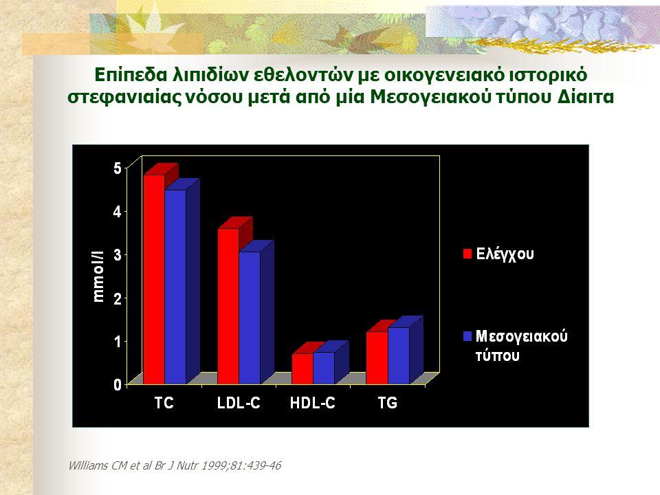 Επίπεδα λιπιδίων εθελοντών με οικογενειακό ιστορικό στεφανιαίας νόσου μετά από μία Μεσογειακού τύπου Δίαιτα Williams CM et al Br J Nutr 1999;81:439-46