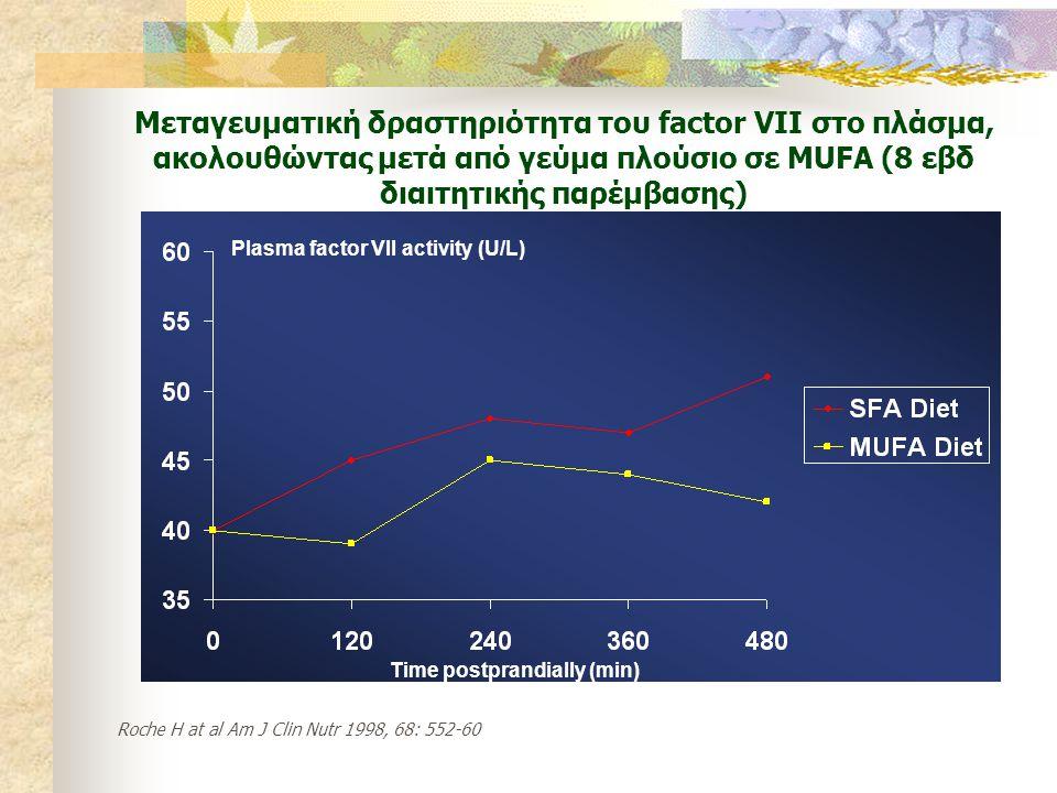 Μεταγευματική δραστηριότητα του factor VII στο πλάσμα, ακολουθώντας μετά από γεύμα πλούσιο σε MUFA (8 εβδ διαιτητικής παρέμβασης) Time postprandially