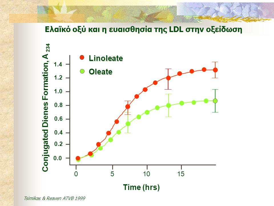 Ελαϊκό οξύ και η ευαισθησία της LDL στην οξείδωση 0 5 10 15 Time (hrs) 1.4 1.2 1.0 0.8 0.6 0.4 0.2 0.0 Conjugated Dienes Formation, A 234 Oleate Linol
