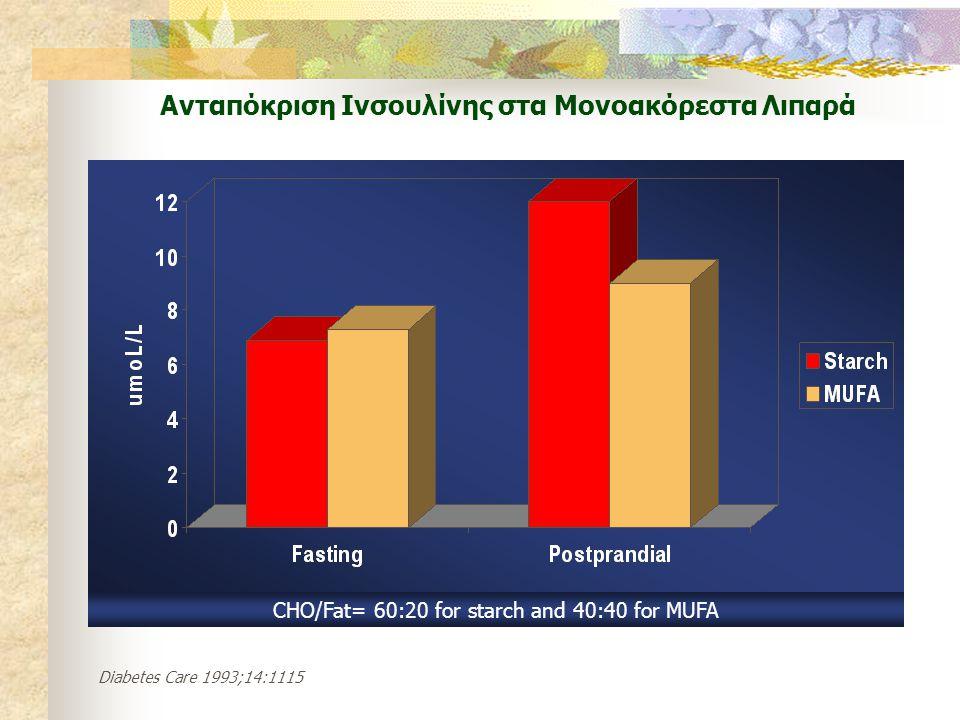 Ανταπόκριση Ινσουλίνης στα Μονοακόρεστα Λιπαρά CHO/Fat= 60:20 for starch and 40:40 for MUFA Diabetes Care 1993;14:1115