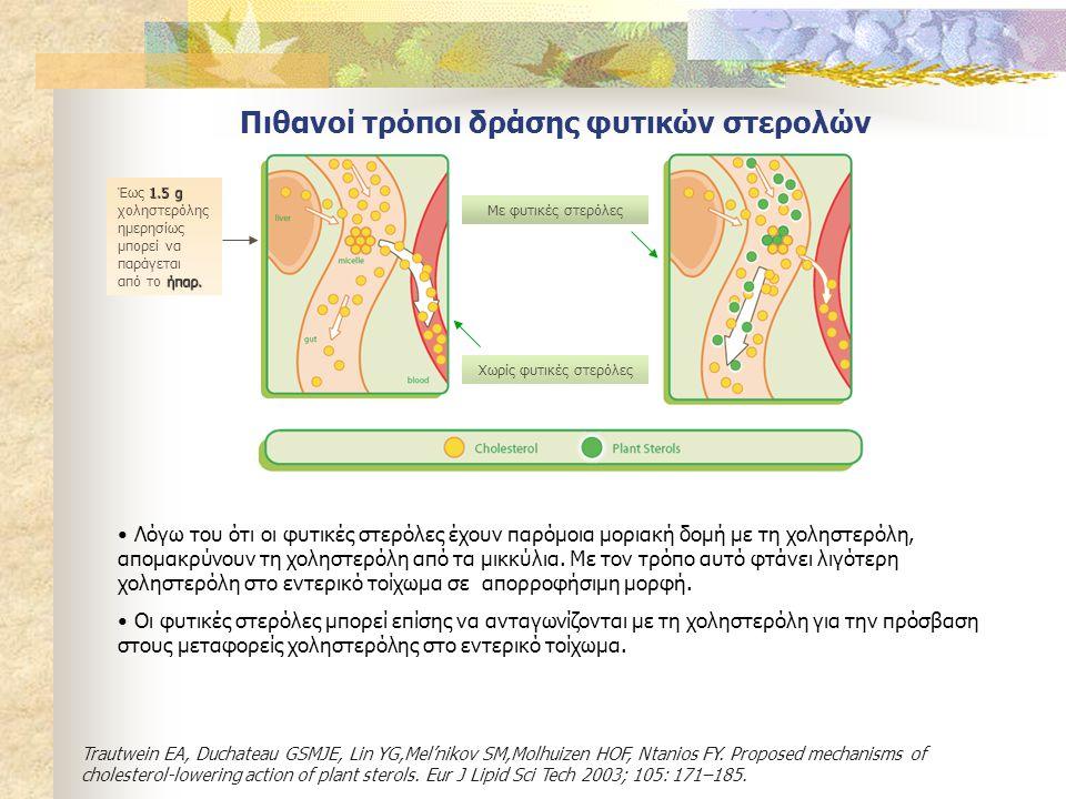 Πιθανοί τρόποι δράσης φυτικών στερολών • Λόγω του ότι οι φυτικές στερόλες έχουν παρόμοια μοριακή δομή με τη χοληστερόλη, απομακρύνουν τη χοληστερόλη α