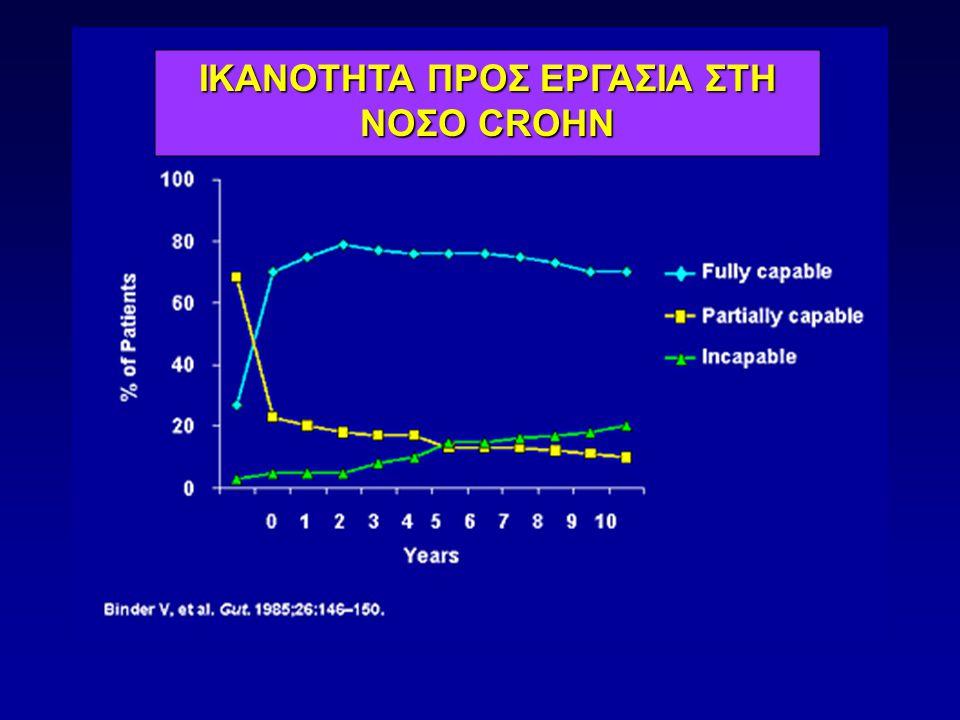 ΣΥΝΤΗΡΗΤΙΚΗ ΘΕΡΑΠΕΙΑ ΤΗΣ ΣΥΡΙΓΓΩΔΟΥΣ NC Συχνότητα - 33% και 50% μετά 10 και 20 έτη, αντίστοιχα - 54% περιεδρικά, 24% έντερο-εντερικά - 44% πρώτη εκδήλωση, 83% χειρουργήθηκαν, 34% υποτροπιάζοντα Schwartz DA et al, Gastroenterolgoy 2002 Φαρμακευτική αντιμετώπιση 1.Αντιβιοτικά (μετρονιδαζόλη-σιπροφλοξασίνη): Αποτελεσματικά (>85%) αρχικά - Υποτροπή 72% 2.Azathioprine / 6-Mercaptopurine: Σύγκλιση 39%, βελτίωση 26%, αποτυχία 35% Korelitz BI, Present DH, Dig Dis Sci 1985 3.Ιnfliximab: ACCENT II study 4.Methotrexate, Cyclosporin A, Tacrolimus (FK 506)