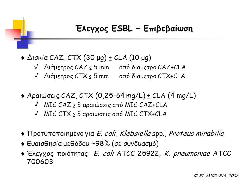  Δισκία CAZ, CTX (30 μg) ± CLA (10 μg)  Διάμετρος CAZ ≤ 5 mmαπό διάμετρο CAZ+CLA  Διάμετρος CTX ≤ 5 mmαπό διάμετρο CTX+CLA  Αραιώσεις CAZ, CTX (0,25-64 mg/L) ± CLA (4 mg/L)  MIC CAZ ≥ 3 αραιώσεις από MIC CAZ+CLA  MIC CTX ≥ 3 αραιώσεις από MIC CTX+CLA  Προτυποποιημένο για E.