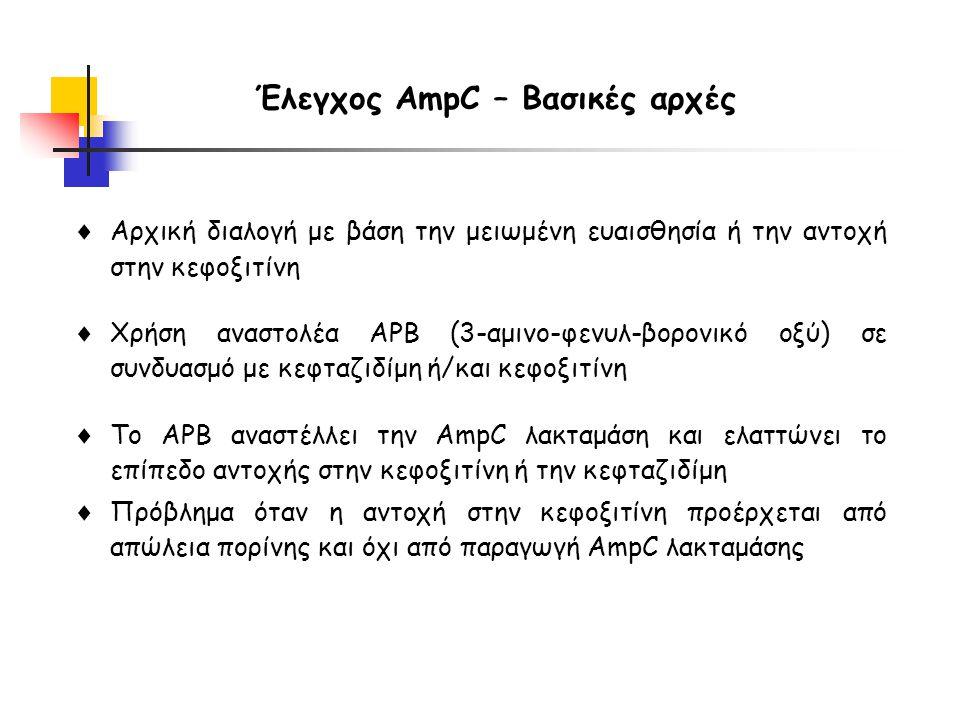 Έλεγχος AmpC – Βασικές αρχές  Αρχική διαλογή με βάση την μειωμένη ευαισθησία ή την αντοχή στην κεφοξιτίνη  Χρήση αναστολέα APB (3-αμινο-φενυλ-βορονικό οξύ) σε συνδυασμό με κεφταζιδίμη ή/και κεφοξιτίνη  Το APB αναστέλλει την AmpC λακταμάση και ελαττώνει το επίπεδο αντοχής στην κεφοξιτίνη ή την κεφταζιδίμη  Πρόβλημα όταν η αντοχή στην κεφοξιτίνη προέρχεται από απώλεια πορίνης και όχι από παραγωγή AmpC λακταμάσης