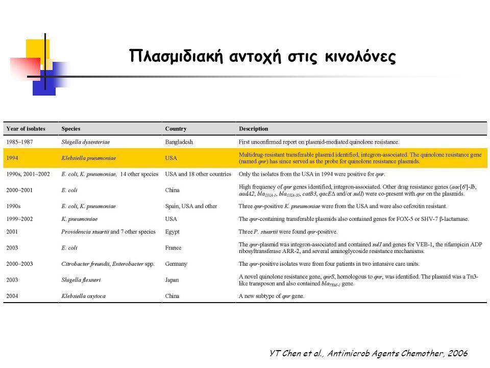 Πλασμιδιακή αντοχή στις κινολόνες YT Chen et al., Antimicrob Agents Chemother, 2006
