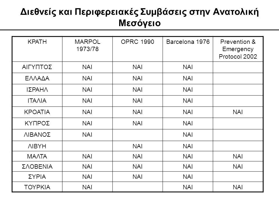 Διεθνείς και Περιφερειακές Συμβάσεις στην Ανατολική Μεσόγειο ΚΡΑΤΗMARPOL 1973/78 OPRC 1990Barcelona 1976Prevention & Emergency Protocol 2002 ΑΙΓΥΠΤΟΣΝΑΙ ΕΛΛΑΔΑΝΑΙ ΙΣΡΑΗΛΝΑΙ ΙΤΑΛΙΑΝΑΙ ΚΡΟΑΤΙΑΝΑΙ ΚΥΠΡΟΣΝΑΙ ΛΙΒΑΝΟΣΝΑΙ ΛΙΒΥΗΝΑΙ ΜΑΛΤΑΝΑΙ ΣΛΟΒΕΝΙΑΝΑΙ ΣΥΡΙΑΝΑΙ ΤΟΥΡΚΙΑΝΑΙ