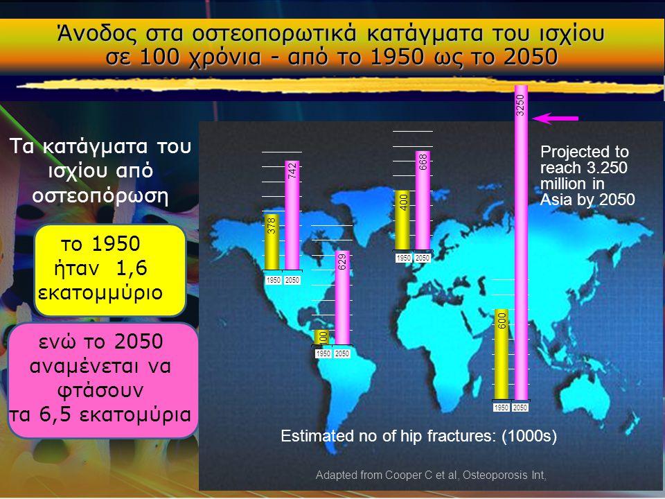 Άνοδος στα οστεοπορωτικά κατάγματα του ισχίου σε 100 χρόνια - από το 1950 ως το 2050 Projected to reach 3.250 million in Asia by 2050 Adapted from Coo