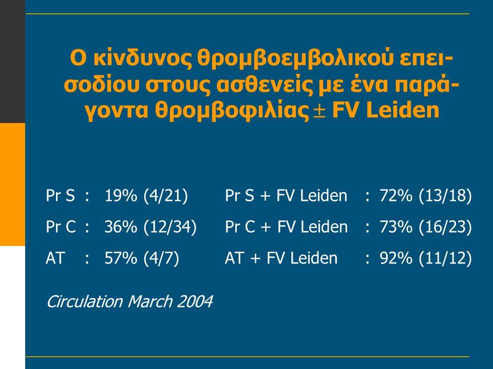 Ο κίνδυνος θρομβοεμβολικού επει- σοδίου στους ασθενείς με ένα παρά- γοντα θρομβοφιλίας  FV Leiden Pr S:19% (4/21)Pr S + FV Leiden:72% (13/18) Pr C:36