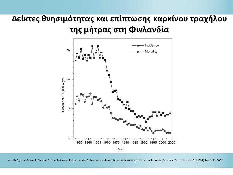 Δείκτες θνησιμότητας και επίπτωσης καρκίνου τραχήλου της μήτρας στη Φινλανδία Anttila A, Niemininen P, Cervical Cancer Screening Programme in Finland