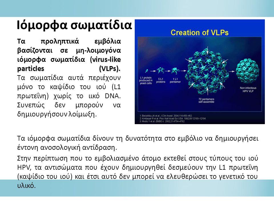 virus-like particles (VLPs). Τα προληπτικά εμβόλια βασίζονται σε μη-λοιμογόνα ιόμορφα σωματίδια (virus-like particles (VLPs). Τα σωματίδια αυτά περιέχ