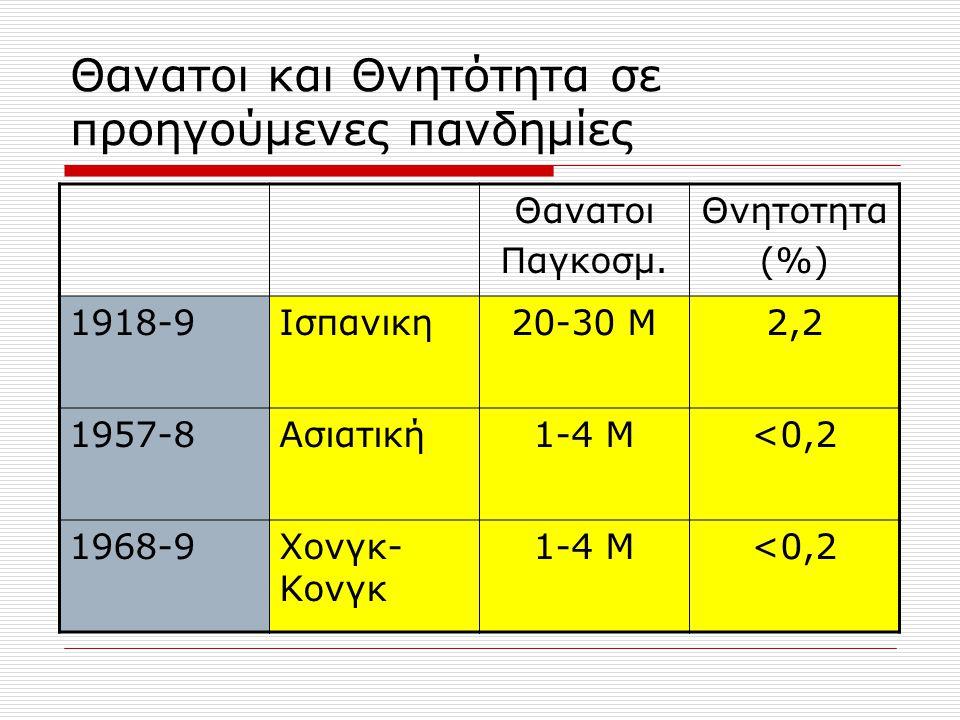 Θανατοι και Θνητότητα σε προηγούμενες πανδημίες Θανατοι Παγκοσμ. Θνητοτητα (%) 1918-9Ισπανικη20-30 Μ2,2 1957-8Ασιατική1-4 Μ<0,2 1968-9Χονγκ- Κονγκ 1-4