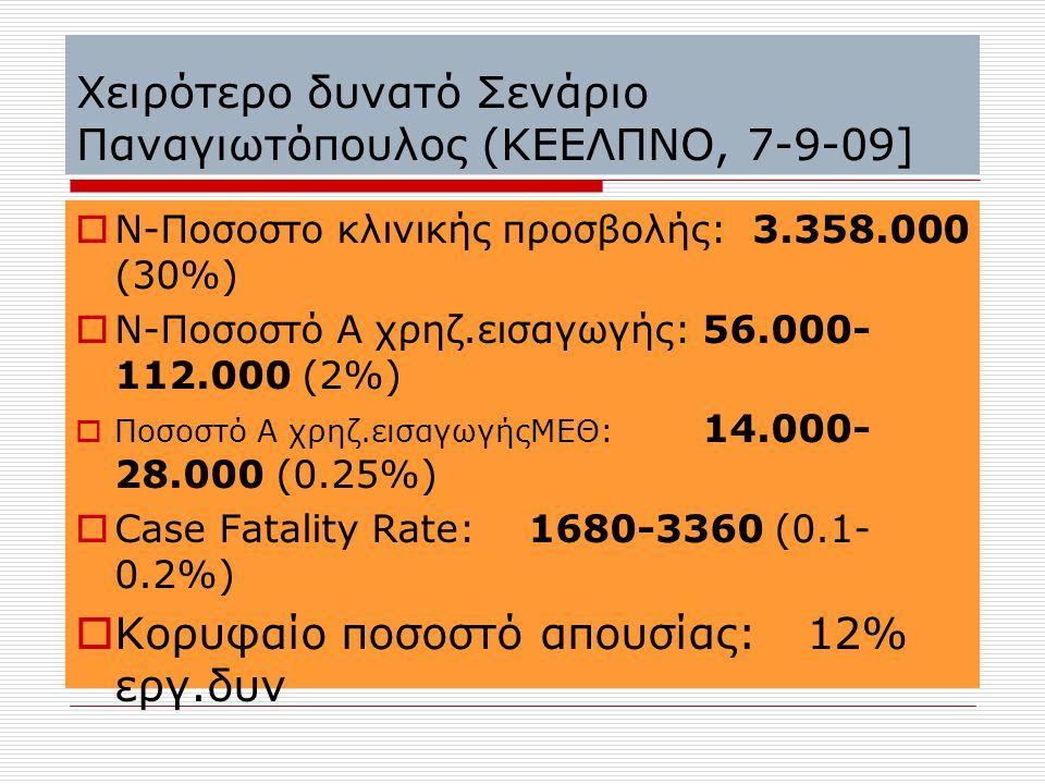 Χειρότερο δυνατό Σενάριο Παναγιωτόπουλος (ΚΕΕΛΠΝΟ, 7-9-09]  Ν-Ποσοστο κλινικής προσβολής: 3.358.000 (30%)  Ν-Ποσοστό Α χρηζ.εισαγωγής: 56.000- 112.0