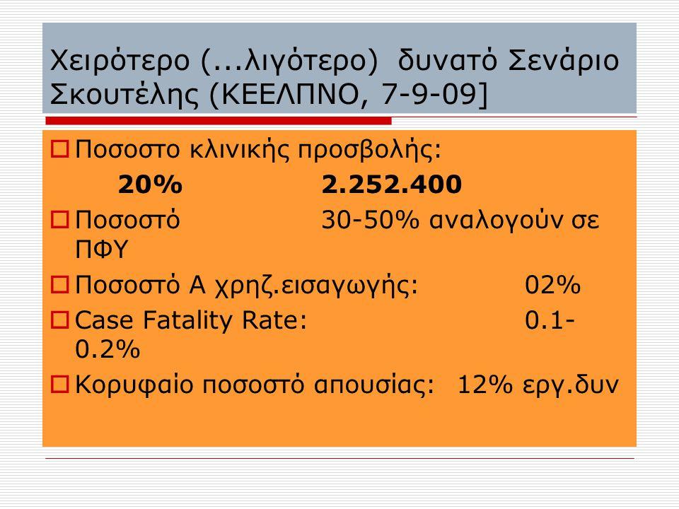 Χειρότερο (...λιγότερο) δυνατό Σενάριο Σκουτέλης (ΚΕΕΛΠΝΟ, 7-9-09]  Ποσοστο κλινικής προσβολής: 20%2.252.400  Ποσοστό 30-50% αναλογούν σε ΠΦΥ  Ποσο