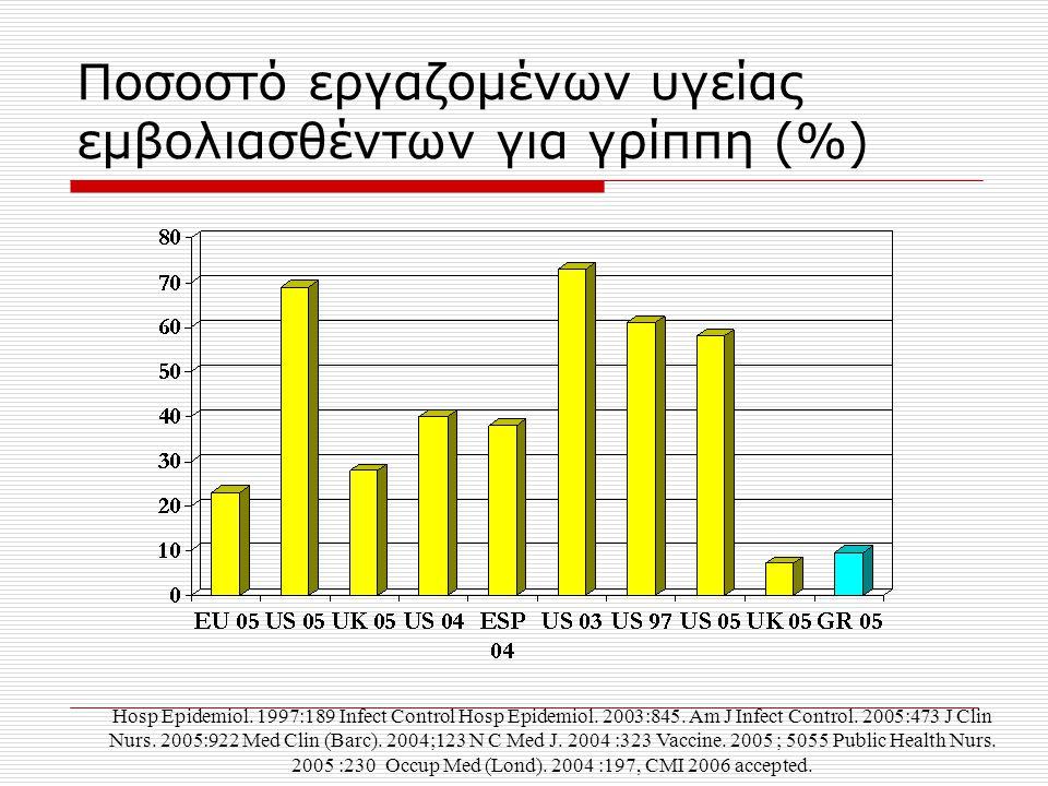 Ποσοστό εργαζομένων υγείας εμβολιασθέντων για γρίππη (%) Hosp Epidemiol. 1997:189 Infect Control Hosp Epidemiol. 2003:845. Am J Infect Control. 2005:4