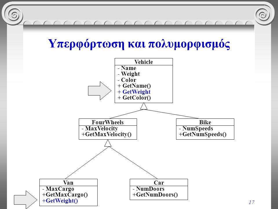 17 Υπερφόρτωση και πολυμορφισμός Vehicle - Name - Weight - Color + GetName() + GetWeight + GetColor() FourWheels - MaxVelocity +GetMaxVelocity() Bike - NumSpeeds +GetNumSpeeds() Van - MaxCargo +GetMaxCargo() +GetWeight() Car - NumDoors +GetNumDoors()